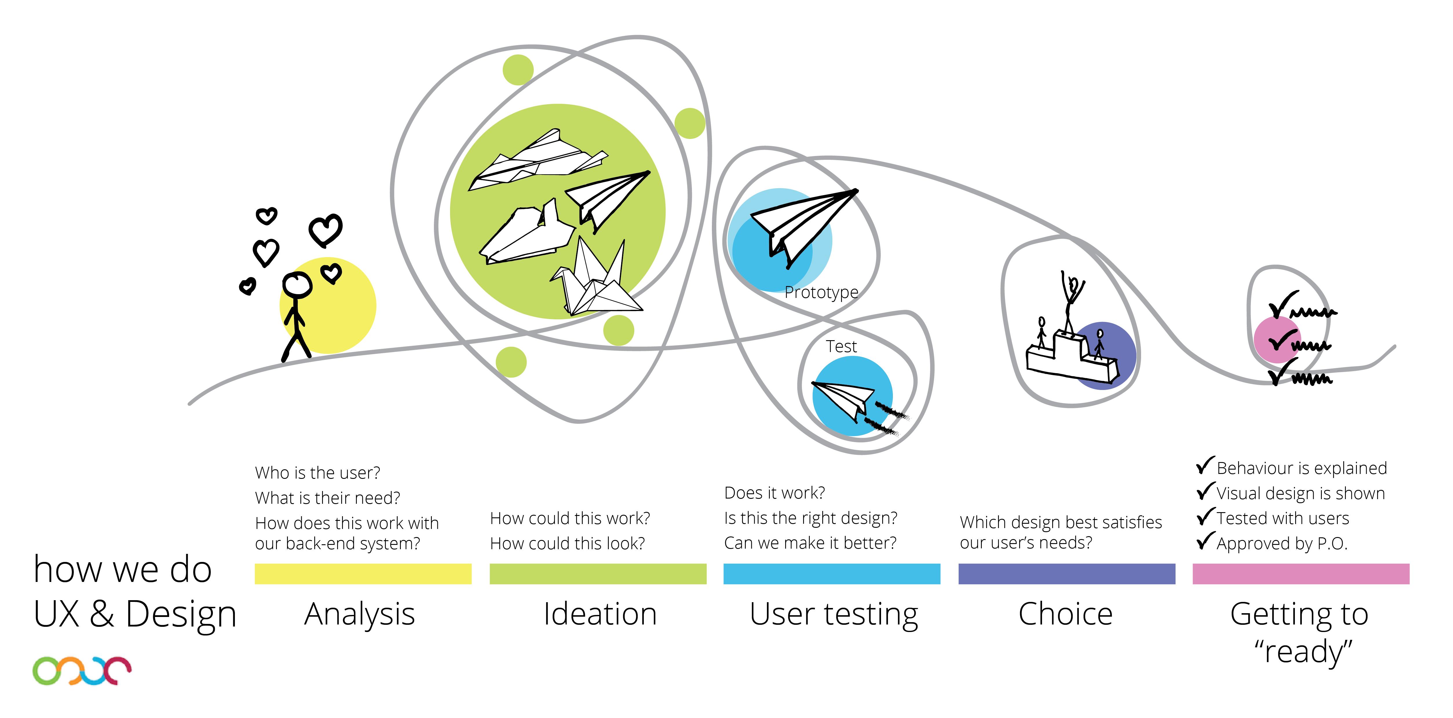 Image Result For Design Process For Architecture Design