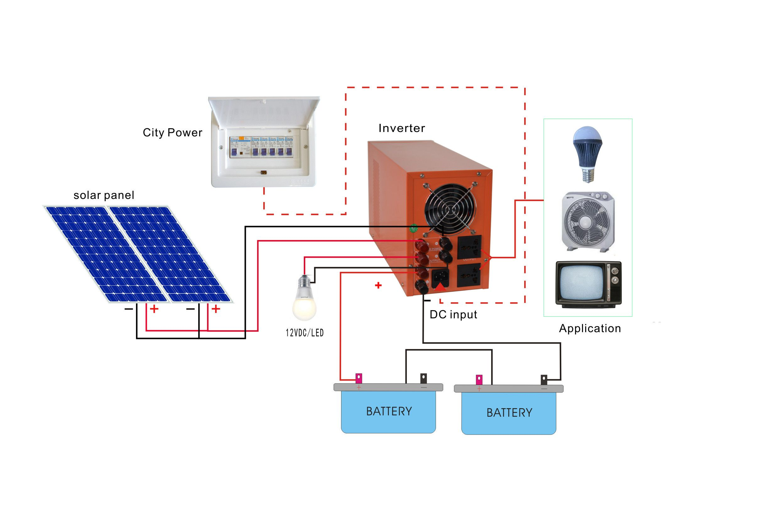 Understanding the Facts of How Solar Energy Works How