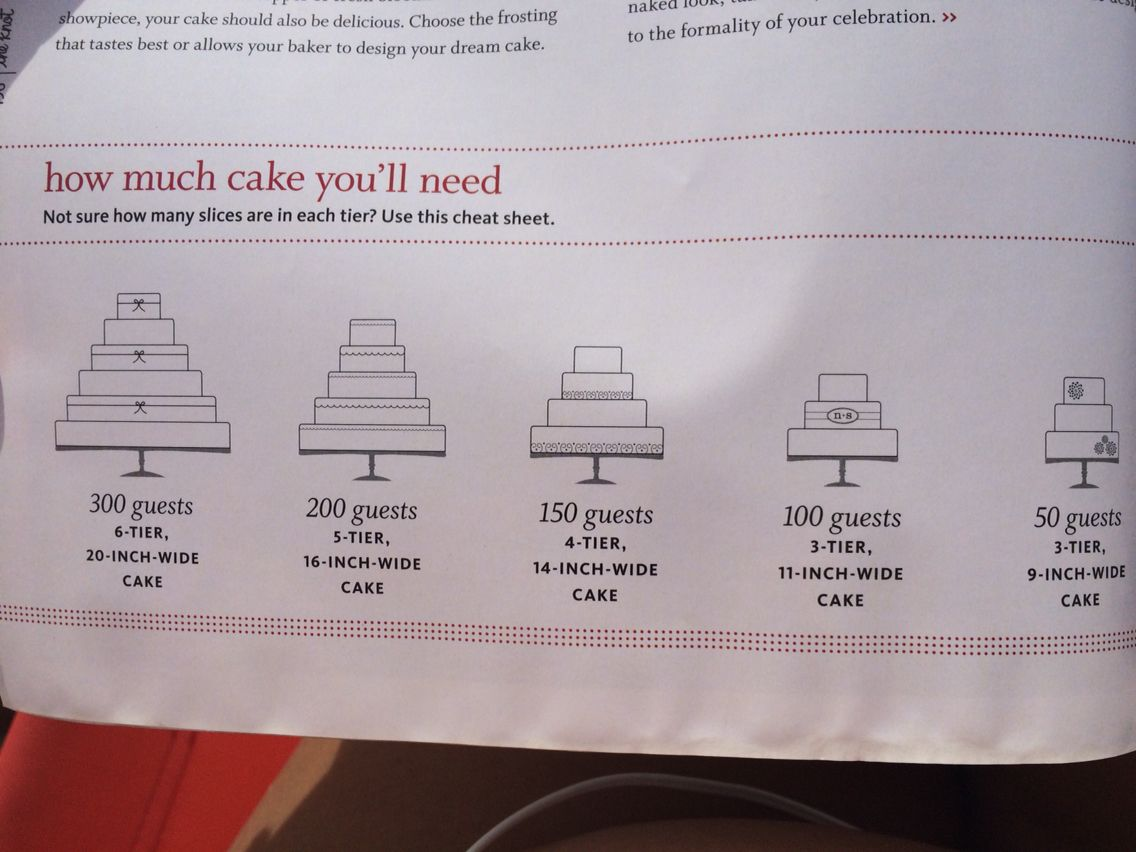 Guide For Choosing Your Wedding Cake Size Wedding Cake Sizes Cake Sizes Dream Cake