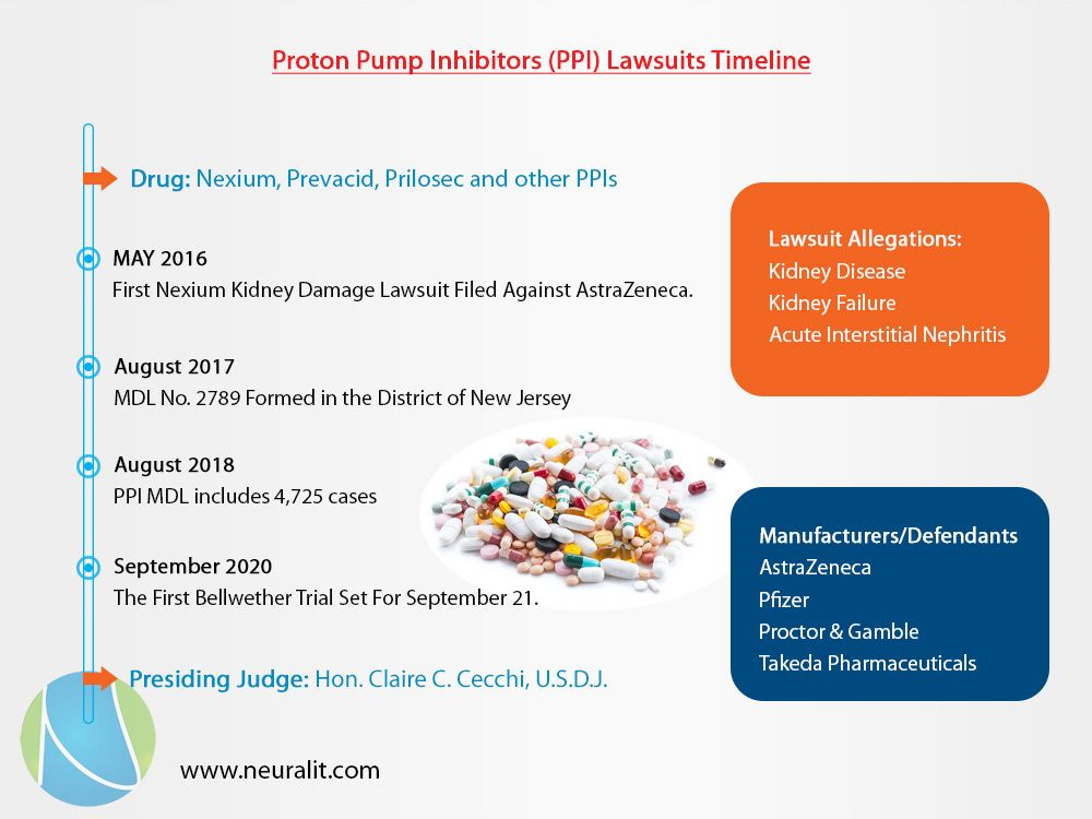 Proton Pump Inhibitors Ppi Lawsuits Timeline Know More About Us