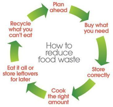 How to Save Money: 6 Apps to Help Reduce Food Waste | Epicurious.com