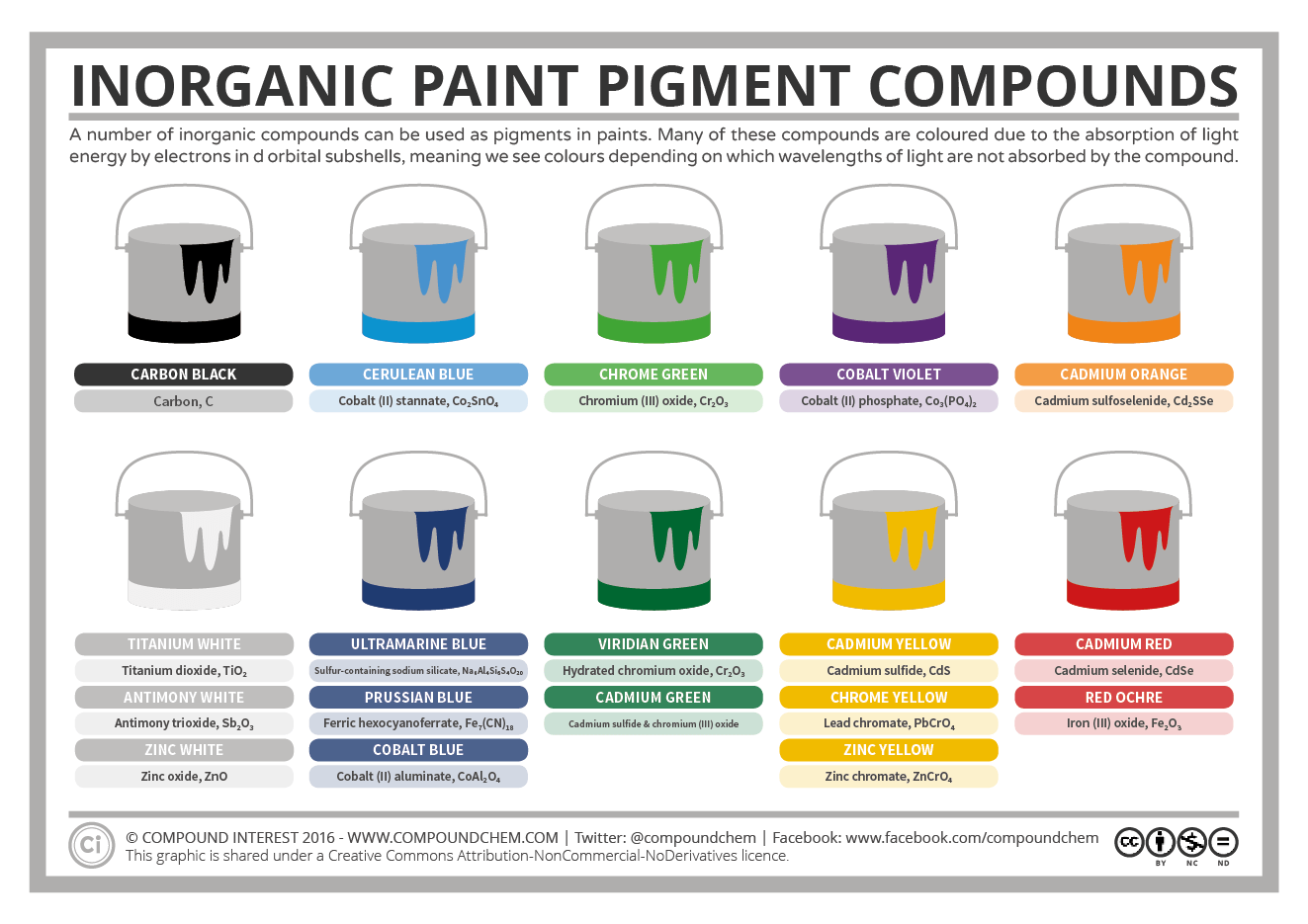 Chemistry Of Inorganic Paint Pigment Compounds Science