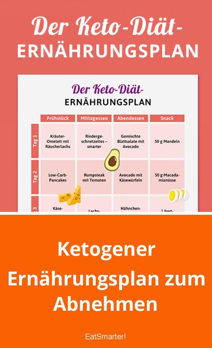 Photo of Ketogener Ernährungsplan zum Abnehmen