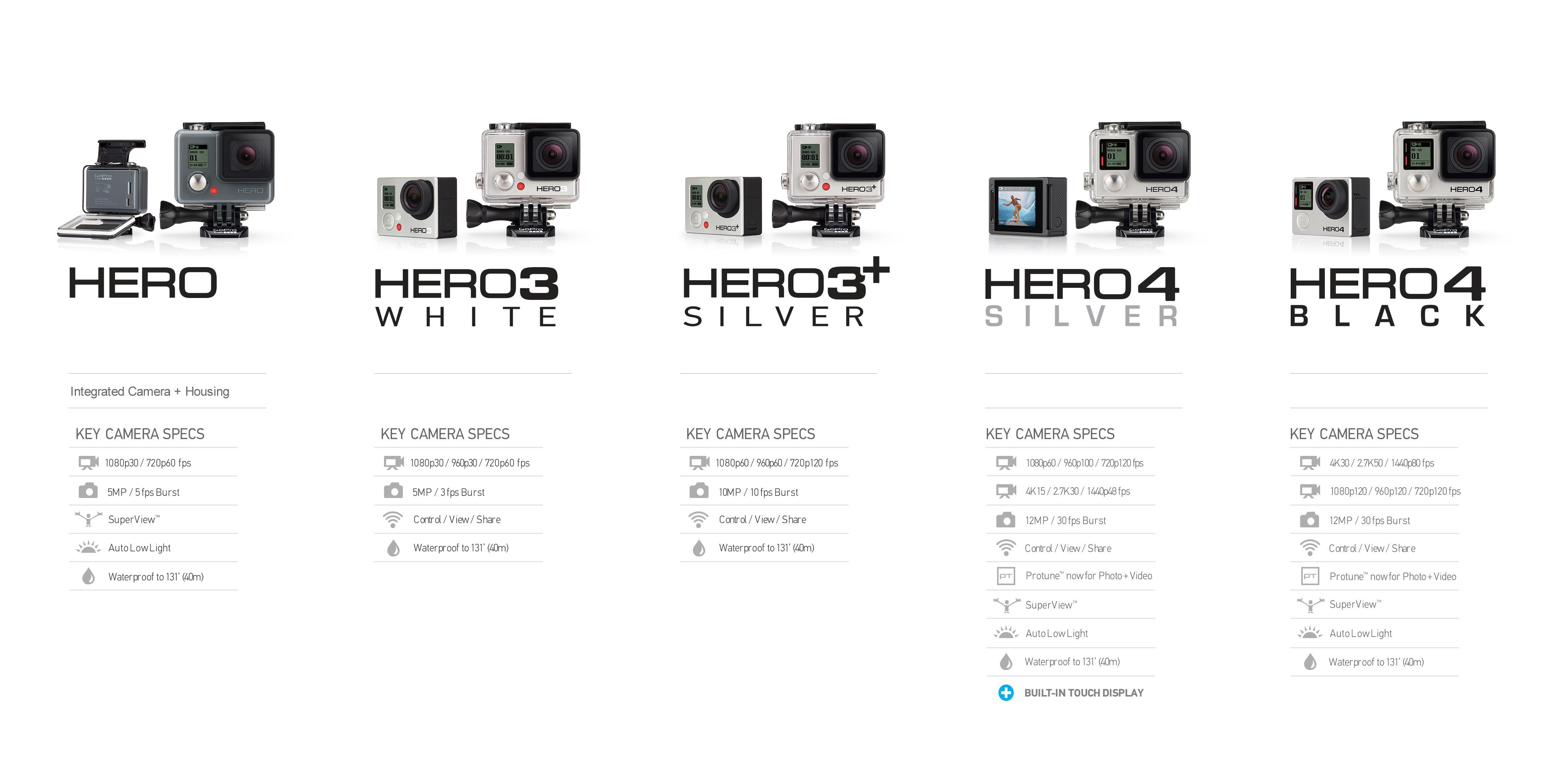 GoPro comparison chart | A Photographer\'s Life | Gopro, Photography