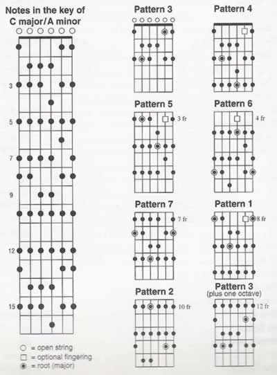 seven scale patterns in the key of c major  a minor