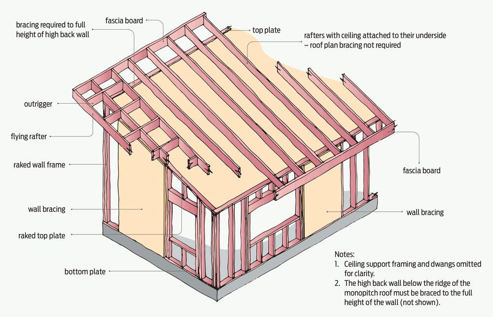 Image From Http Www Buildmagazine Org Nz Assets Images Build 145 41 Design Right Bracing For Monopitch Roofs A041 04 O Monopitch Roof Skillion Roof Monopitch