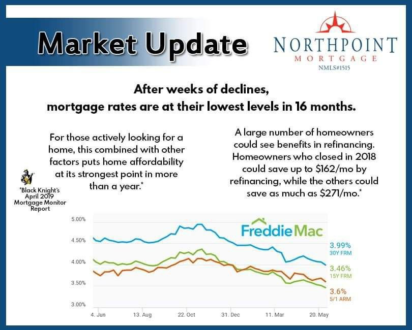 Current conventional mortgage rates
