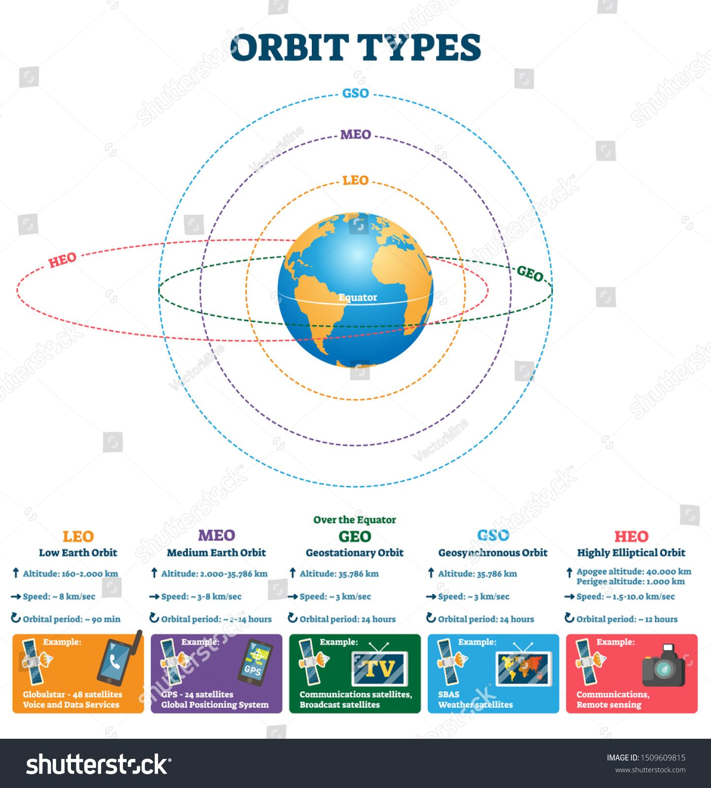Updated Learning How To Find Orbital Period