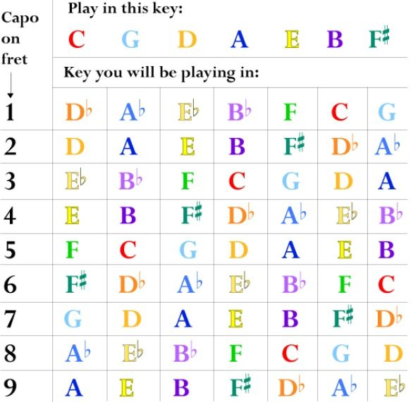 Capo Chart worshiptraining capo reference chart - worshiptraining - capo chart