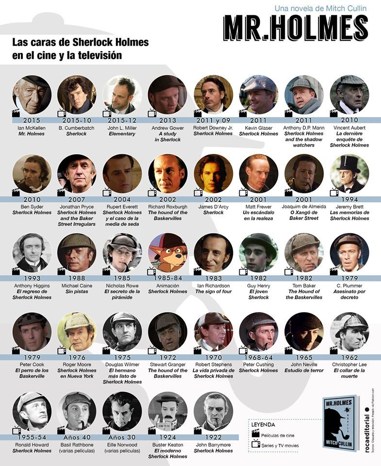 Las caras de Sherlock Holmes en el cine y la TV