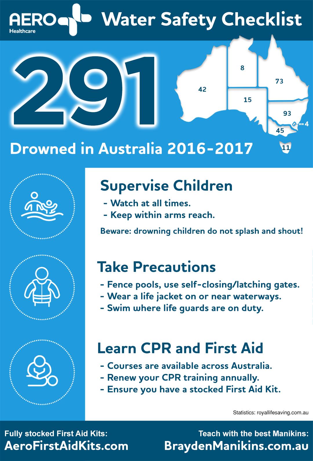 Water Safety Checklist & First Aid Kits Australia 2017