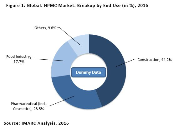 Global Hydroxypropyl Methylcellulose (HPMC) Market Expected to Reach