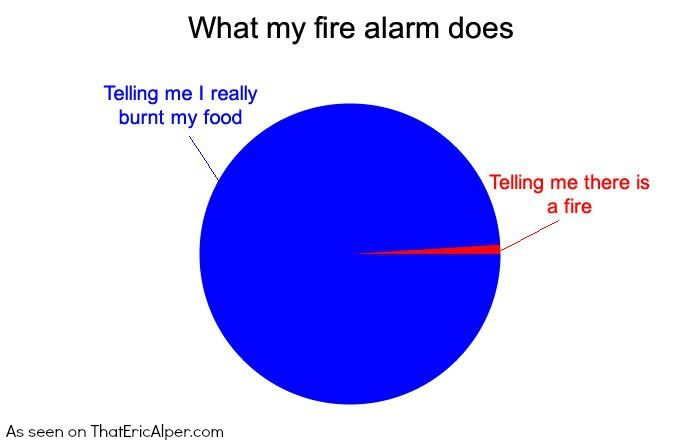 Pie Chart What My Fire Alarm Does Charts Graphs Love