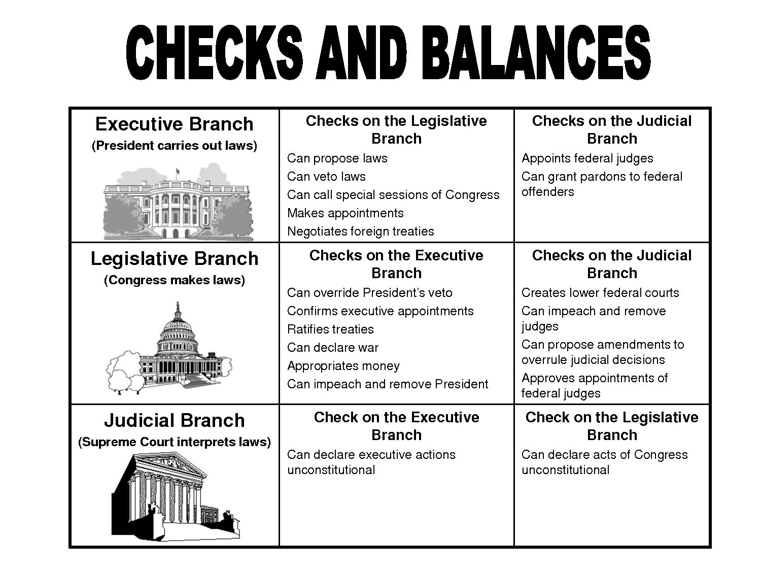 Top Three Branches Of Government Chart For Kids