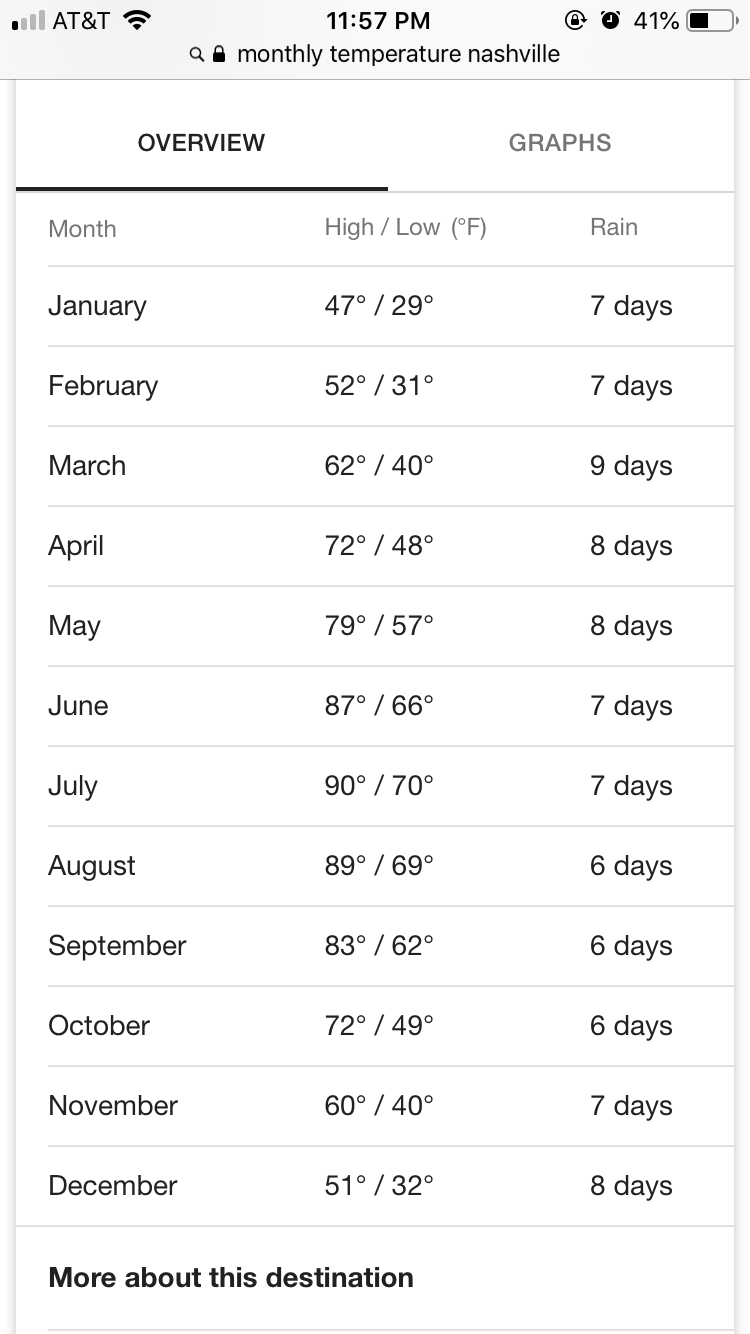 Pin By Judy Viles On Retirement Locations In 2020 August Weather Days In February Retirement Locations