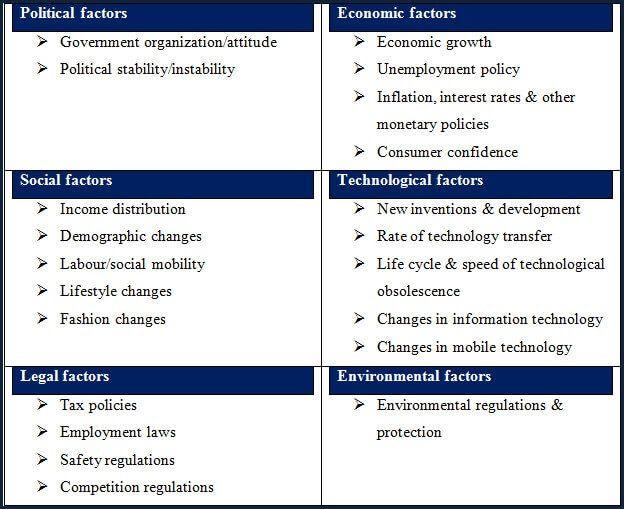 steep-analysis Business \ Marketing Analysis Tools Strategy - sample pest analysis