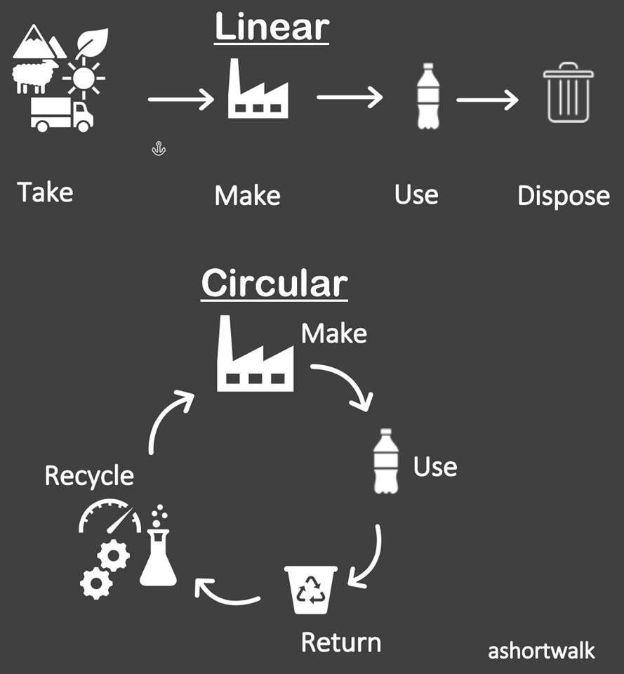Epingle Sur Recycler Surcycler Ou Upcycler Les Logos
