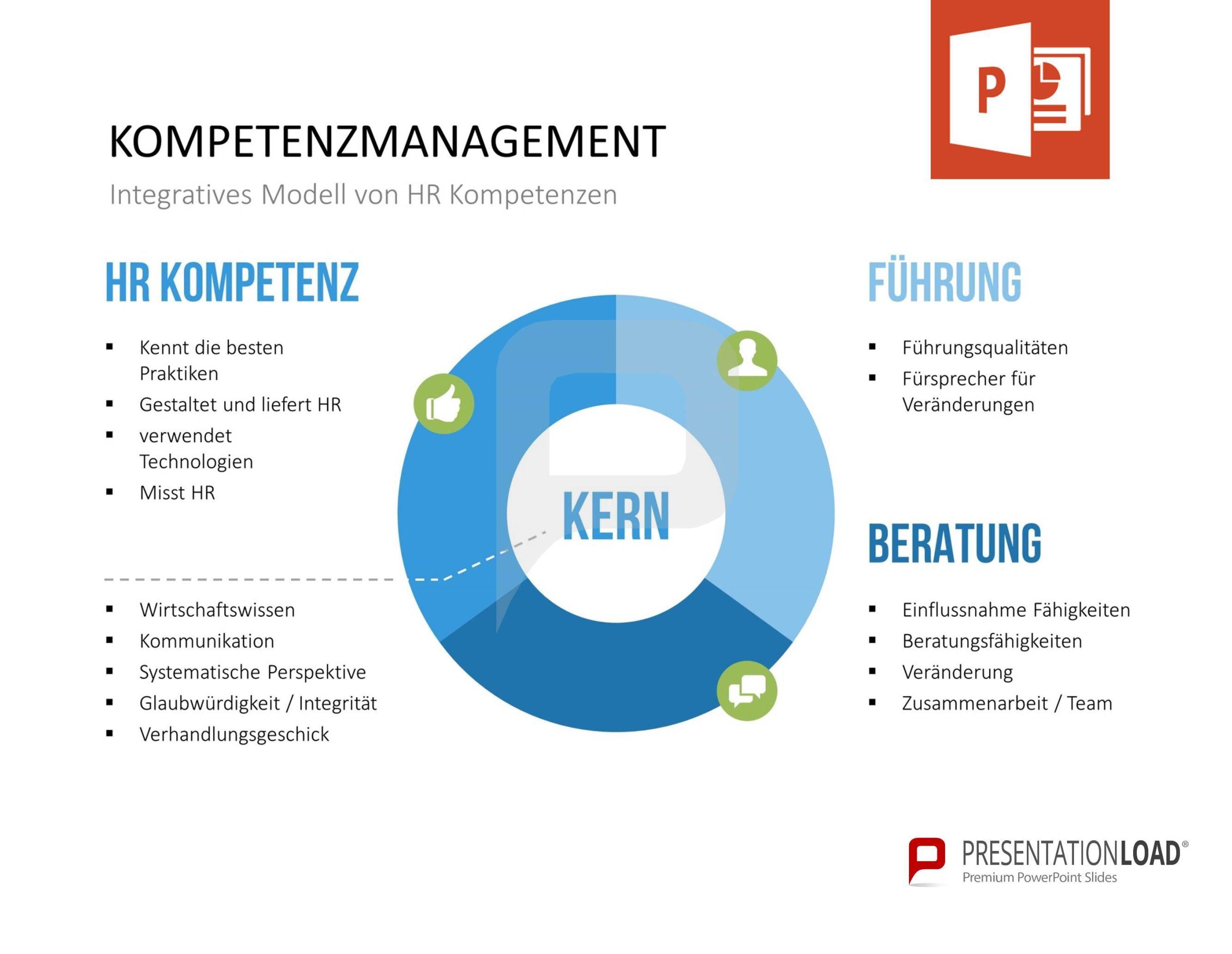 Kompetenzmanagement – Integratives Modell von HR Kompetenzen ...
