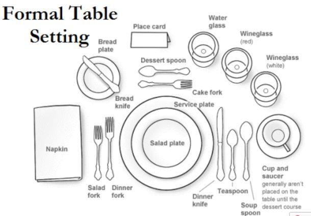 setting diagram  jebas us : table setting diagrams - findchart.co