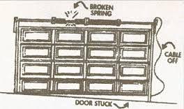 We Provide A Variety Of Services Including Broken Cable Repair Garage Door Opener Repair Ex Garage Door Repair Garage Door Repair Service Garage Door Springs