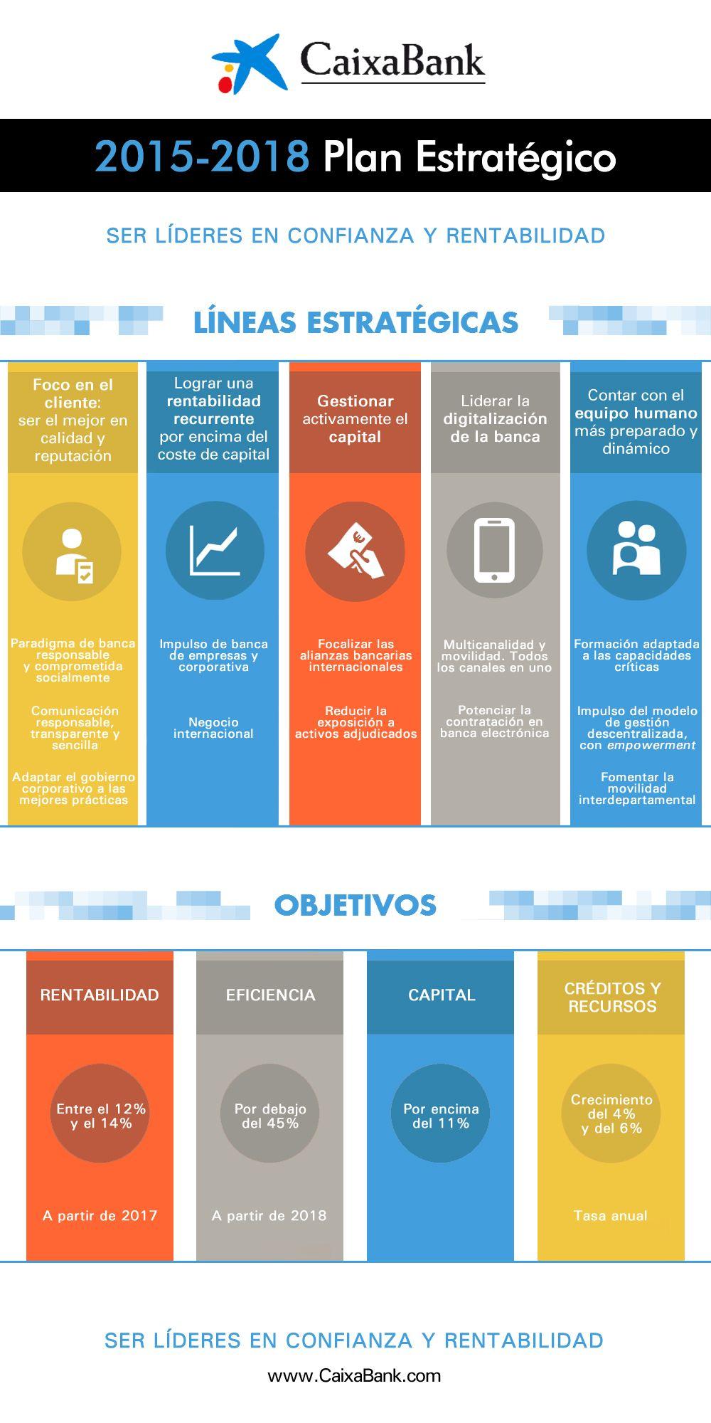 Infografía del nuevo Plan Estratégico 2015-2018 de CaixaBank ...