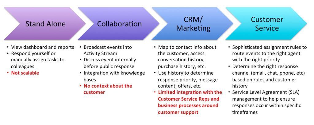 Social Media Monitoring Maturity Model
