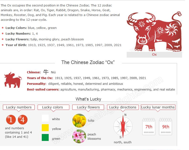 Lucky And Unlucky Things Of The People Who Were Born In 1913 1925 1937 1949 1961 1973 1985 1997 Chinese Zodiac Signs Chinese Zodiac Zodiac