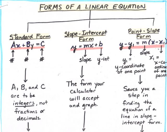 Math Algebra Tree Map Forms Of A Linear Equation 1 Of 2