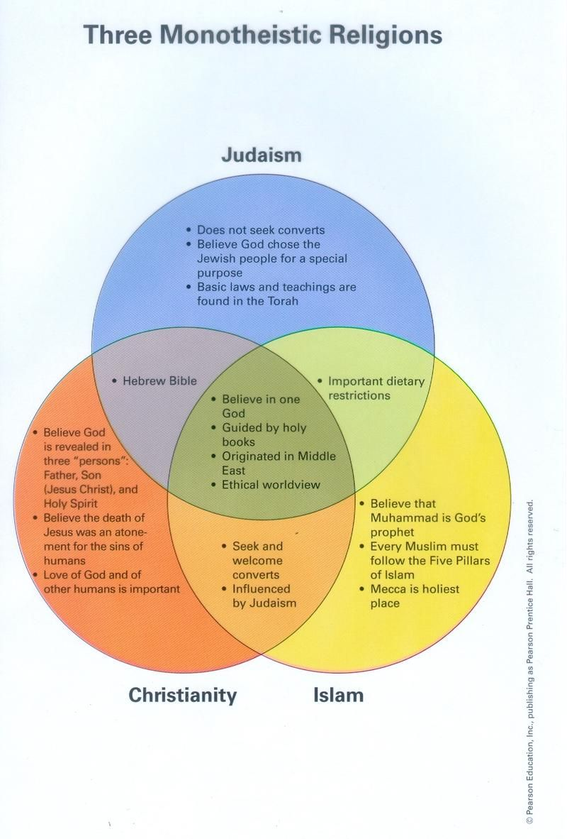 Islam Christianity Judaism Venn Diagram Driverlayer Judaism Islam Beliefs Islam