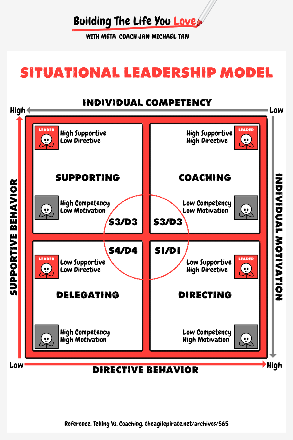 How can you use the Situational leadership Model in your
