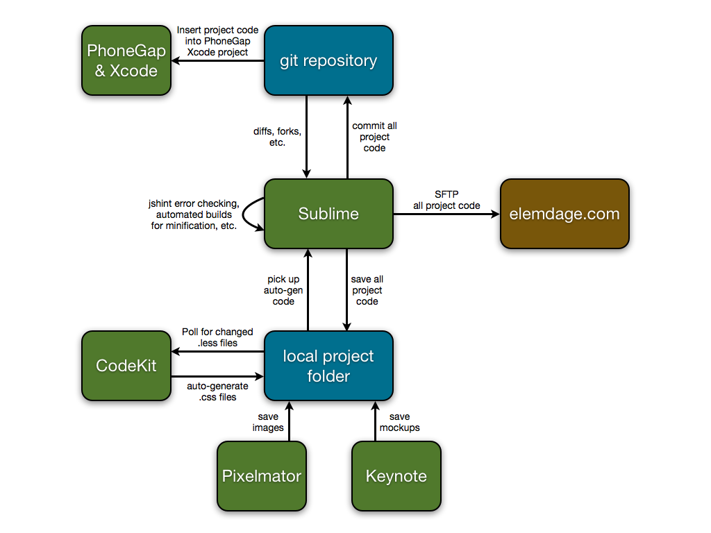 One Man's HTML5 Developer Workflow for iOS  | HTML5 developer | Web