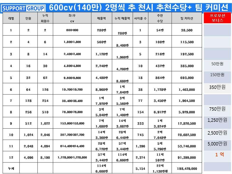 jeunesse global korea 9-11월 3개월 특별 원타임 보너스 프로모션-주네스 서포트그룹-