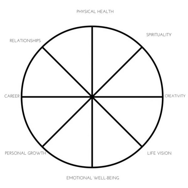 How to use the life balance wheel to set meaningful goals pdf and how to use the life balance wheel to set meaningful goals malvernweather Images