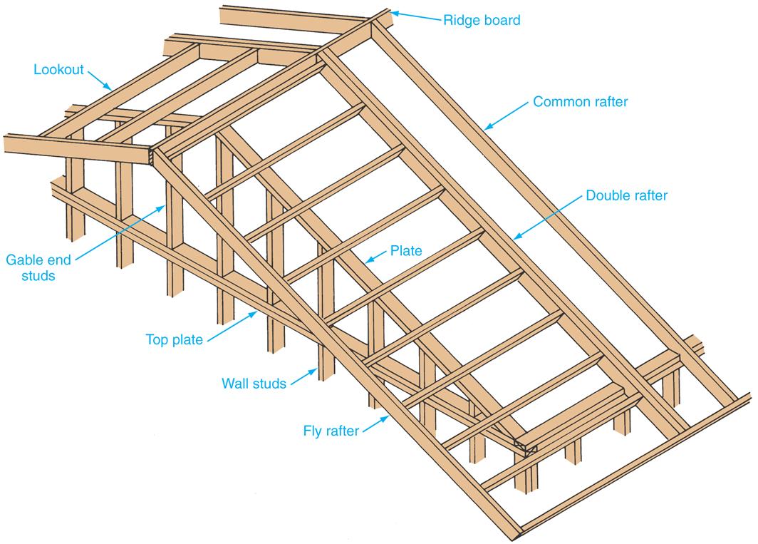 Blue Dinosaurs Blog March 2014 Roof Framing Roof Overhang Roof Ladder