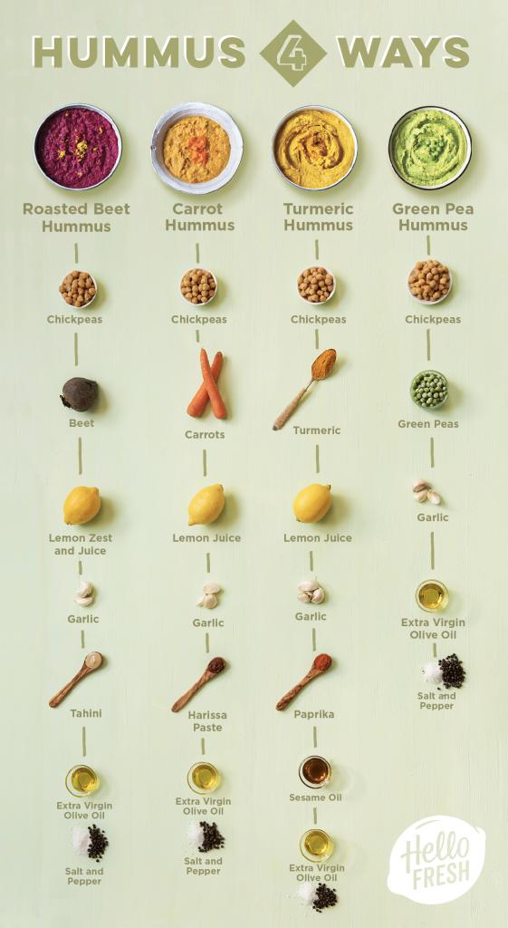 What to Eat with Hummus what to eat with hummus-hummus-4-ways-recipes-HelloFresh #healthyeating