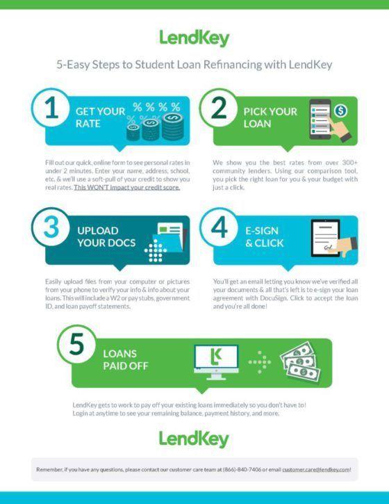 Refinancing With Lendkey Student Loans Student Loan Refinance