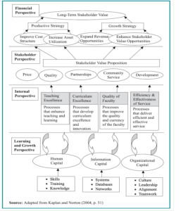 Balanced Scorecard Dissertation Sample Teaching Curriculum Biology Topic In Education