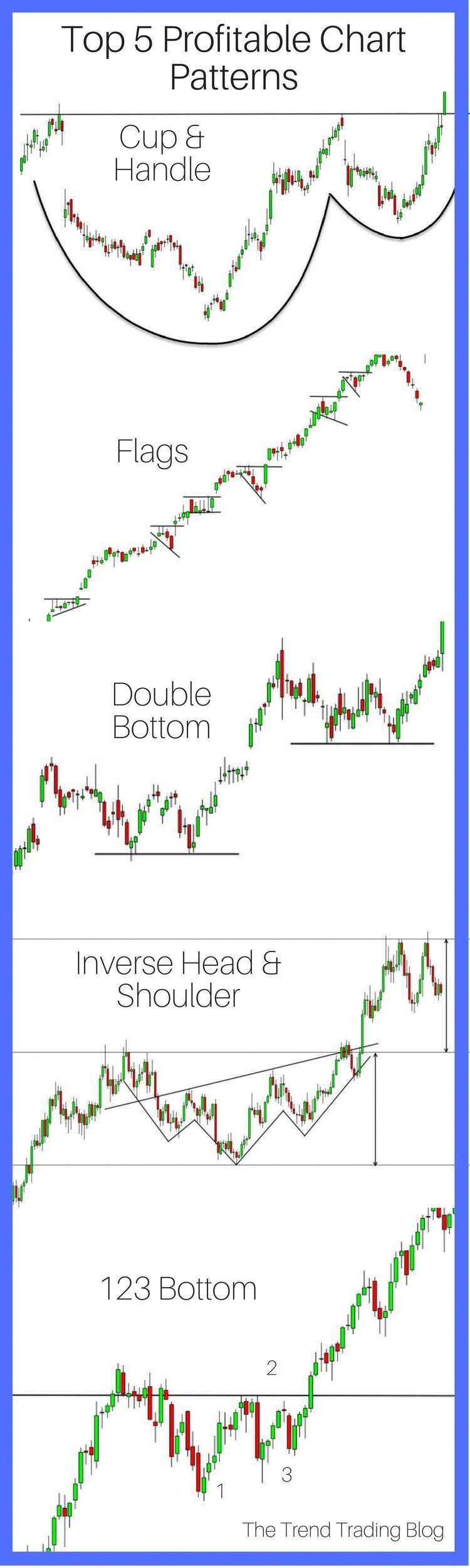 Top 5 Most Profitable Chart Patterns Cup And Handle Flag Chart