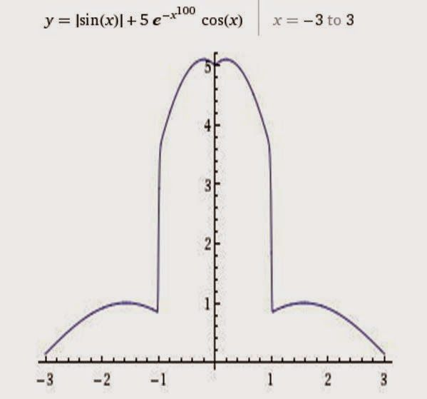 Mathematical equation of a penis more are in http mathematical equation of a penis more are in httponemanadreamingspot201408mathematical equation of love heartml ccuart Images
