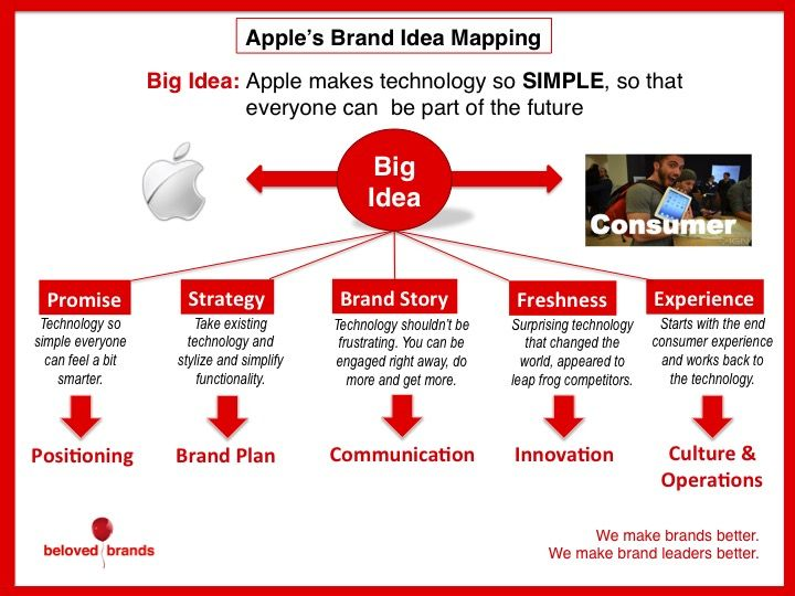 great example of brand idea mapping
