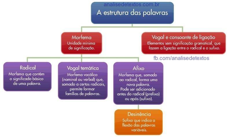 Pin De Ivanilza Lima Em Mapas Estrutura Das Palavras Formacao
