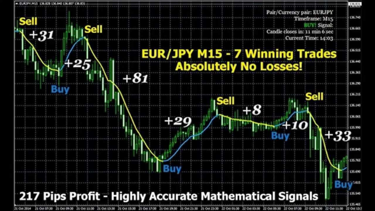 how to get profit in binary options youtube