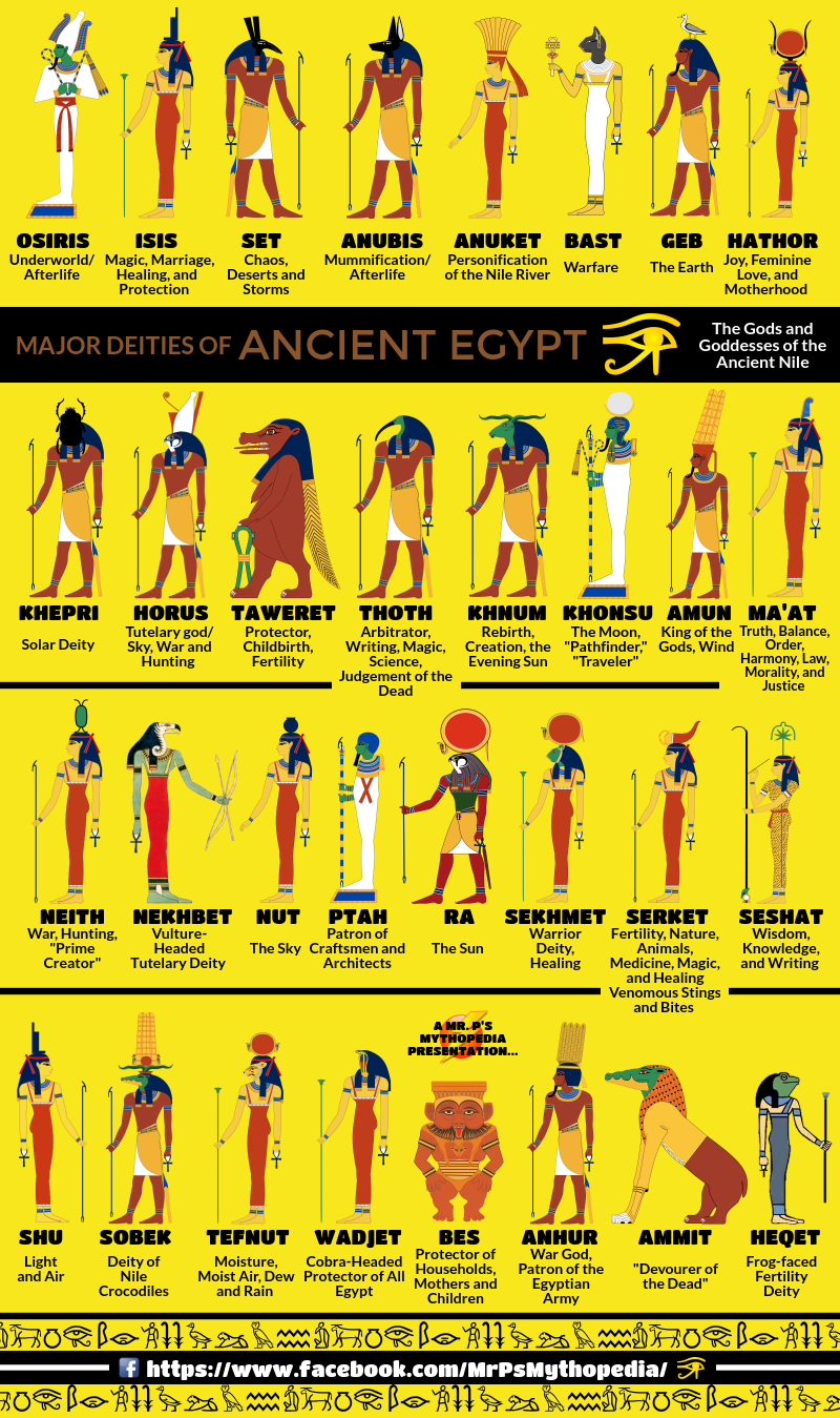 Gods and goddesses of ancient egypt mythical creatures pinterest folklore buycottarizona Choice Image