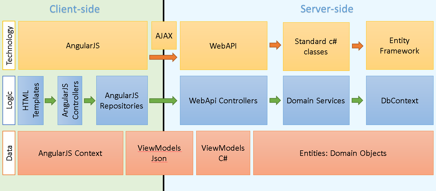 Single Page Application  Spa  Using Angularjs And Webapi
