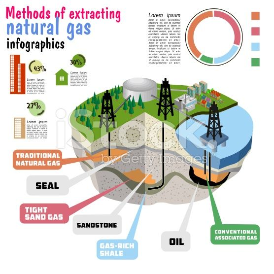 Shale gas. schematic geology of natural gas resources ...