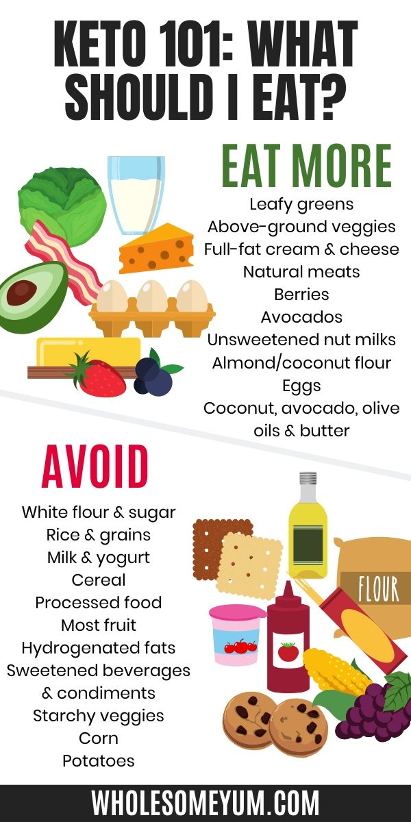 Pin on * Keto Diet For Beginners