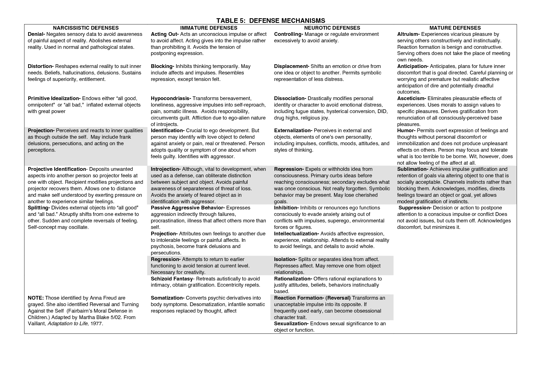 Table Defense Mechanisms With Images