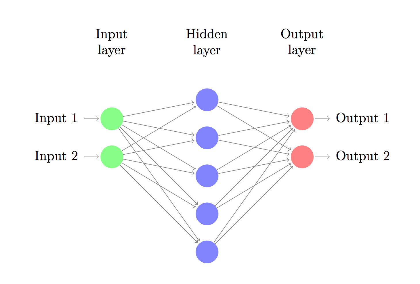 3 layer neural network diagram machine learning pinterest 3 layer neural network diagram ccuart Choice Image