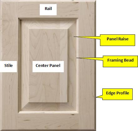 Cabinet Door Terminology In 2020 Kitchen Cabinets Cabinet Cabinet Doors