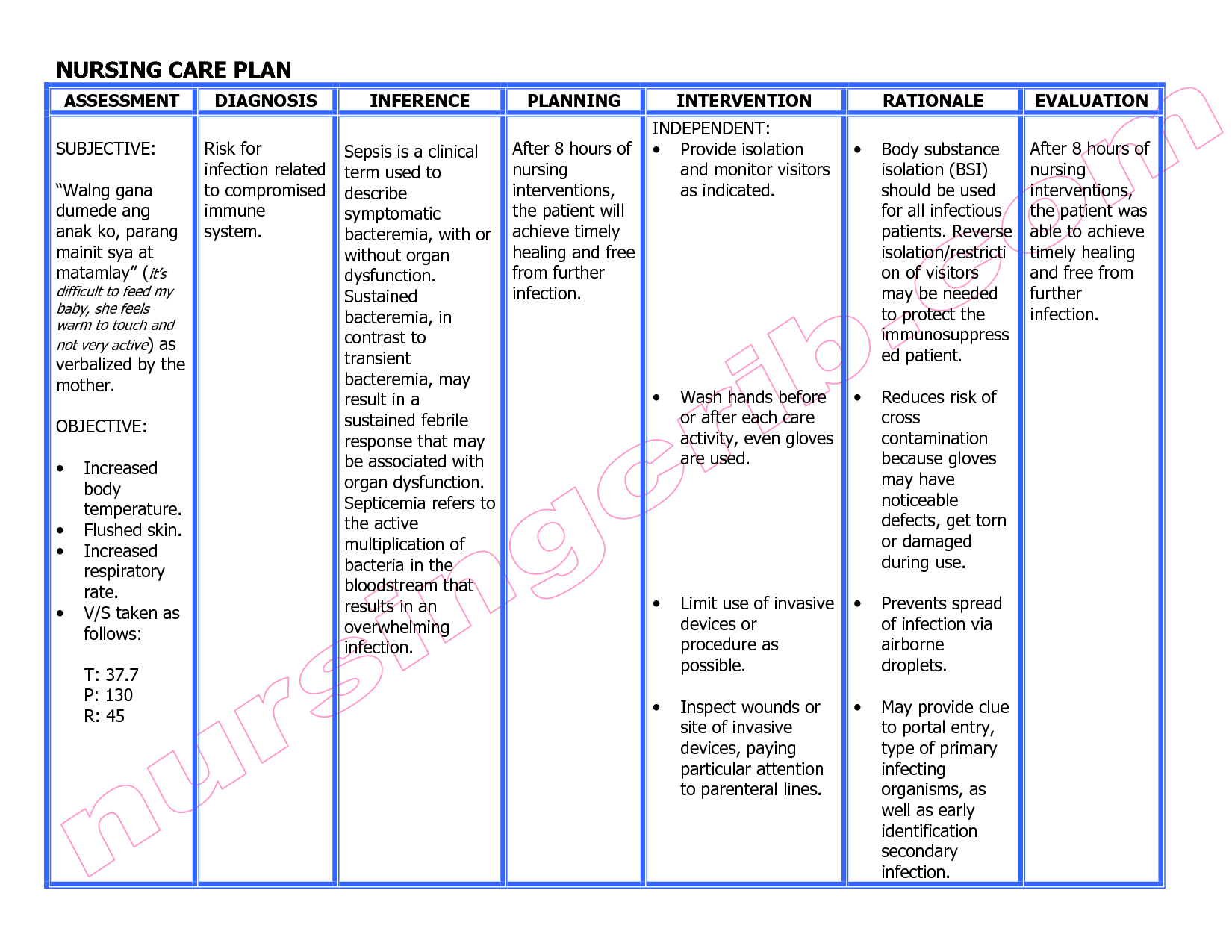 Nursing Care Plan Diagnosis Interventions Assessment